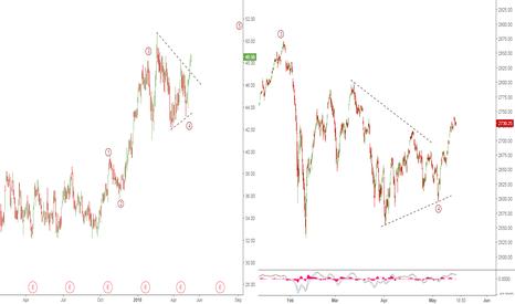 SPX: STLD and SPX similar pattern