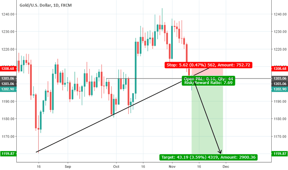 XAUUSD: Gold broke a daily trendline