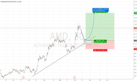 AMD: Nice Long on AMD