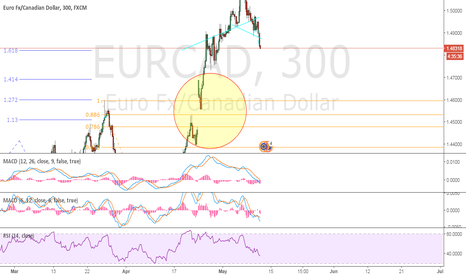 EURCAD: EURCAD short To Gap