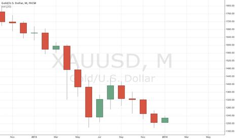 XAUUSD: Trading Range