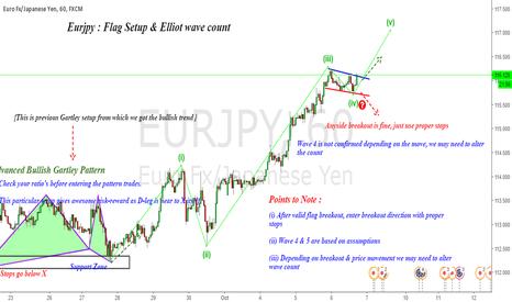 EURJPY: Eurjpy : Flag Breakout & Elliot wave count