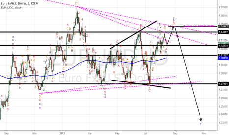 EURUSD: Next for Eur