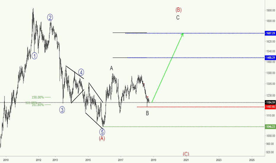 XAUUSD: XAUUSD - Dollar Crash