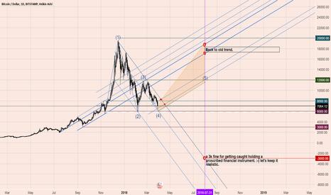 BTCUSD: long bitcoin above 8k short below 6k
