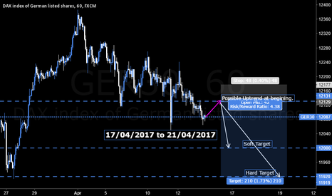 GER30: 17/04/2017 to 21/04/2017 DAX