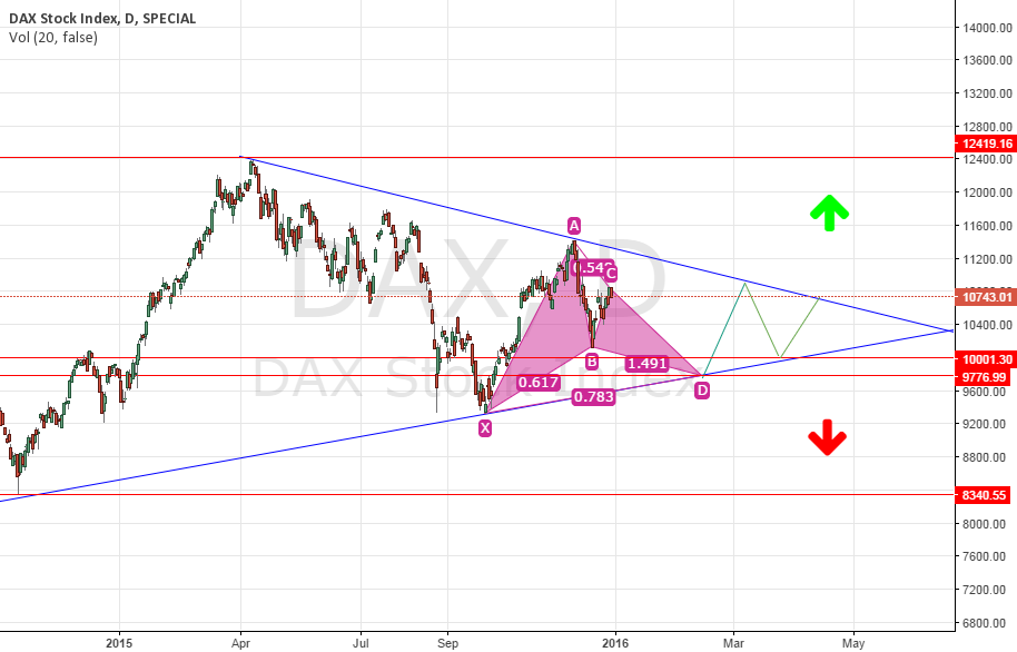 Dax D1 chart symmetrical triangle