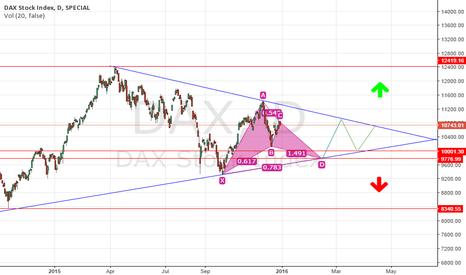 DAX: Dax D1 chart symmetrical triangle