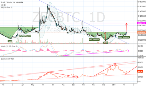 ZECBTC: ZEC to go long after long time consolidation