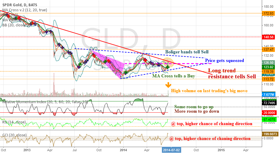 Gold - time to make a decision...again