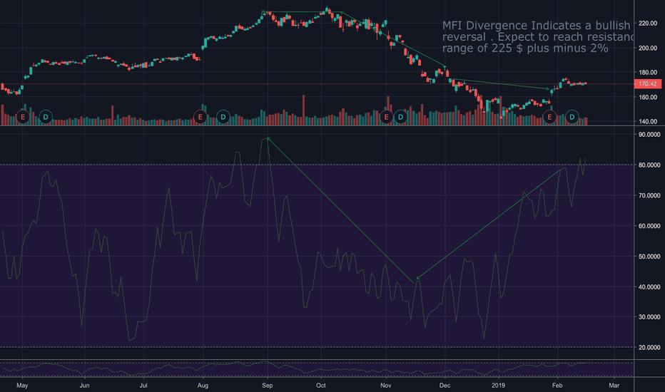AAPL: AAPL - Trade MFI Divergence