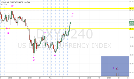 DXY: DXY - Potentially the Last Shorting Opportunity for Yrs