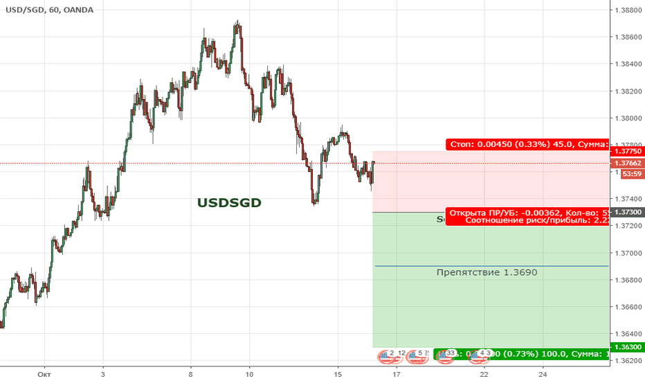 USDSGD: USDSGD. Цена продолжает находиться широкой коррекции