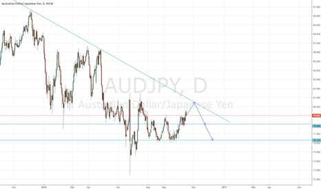 AUDJPY: aj long then short