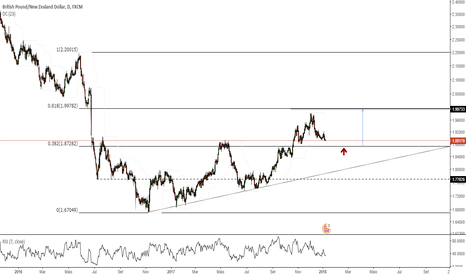 GBPNZD: Trend Continuation?