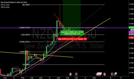 NZDUSD: NZD/USD LONG - COPY & PROFIT!