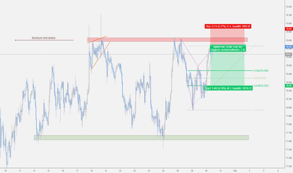 AUDJPY: AUD/JPY - Bat Pattern in formazione nel Trading Range