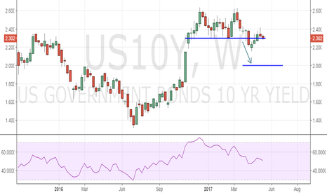 US10Y: US 10-yr yield: Watch if Friday's close is below 2.3%