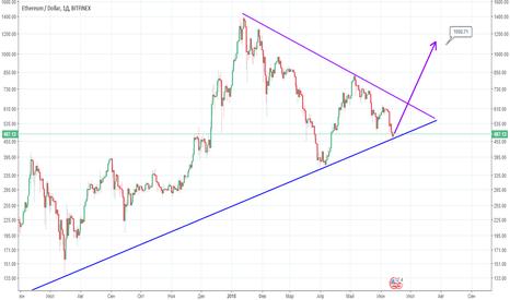 ETHUSD: ETH  -USD хотелось бы верить в свой анализ :)