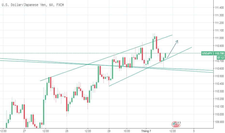USDJPY: USD/JPY - Chờ một tín hiệu rõ ràng hơn