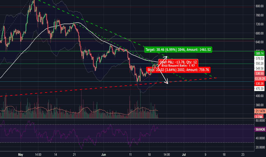 ETHUSDT: ETHUSD : Going to test this long-term triangle soon