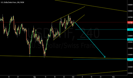 USDCHF: RISING WEDGE ( A T )