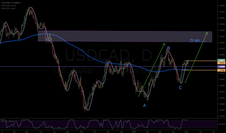 USDCAD: USDCAD-LONG ABCD