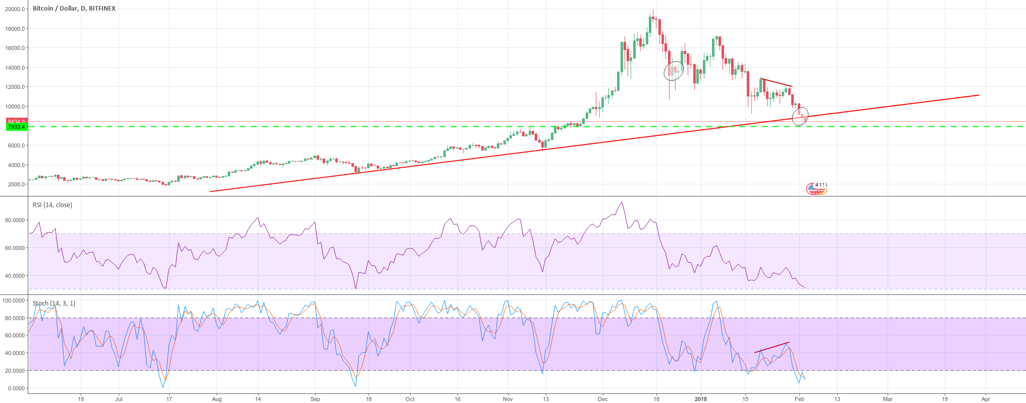 BTC short-term price recovery