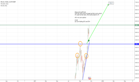 BTCUSD: Bitcoin - chart says 7k coming