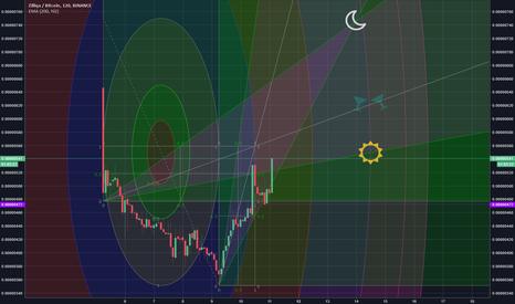 ZILBTC: ZIL Fibonacci