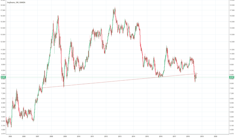 SOYBNUSD: Soybeans head and shoulders break and retest