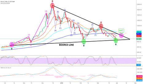 BTCUSD: Bitcoin Will Go Up Quickly - LIVE UPDATES