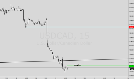 USDCAD: TRY AGAIN USDCAD