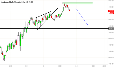 NZDCAD: Another scalping idea
