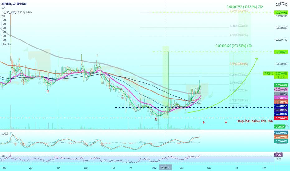 appc btc tradingview
