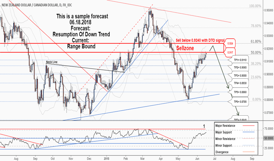 NZDCAD: A new opportunity to Sell in NZDCAD