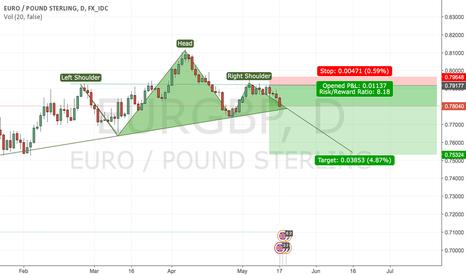 EURGBP: EUR/GBP - HEAD AND SHOULDERS