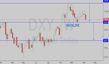 DXY: DXY SUPER BEARISH