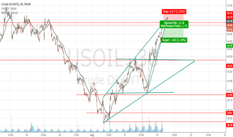 USOIL: Possible short opportunity