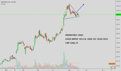 MINDTREE: #MINDTREE CASH: LOOKS GOOD ABOVE 1012