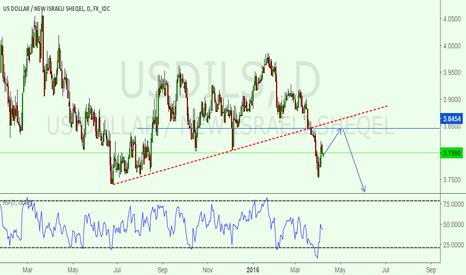 USDILS: USD/ILS