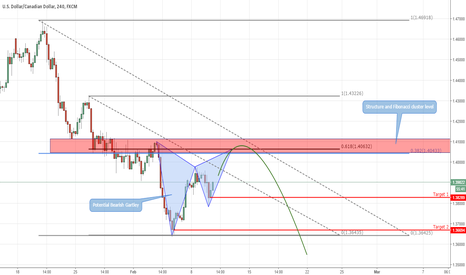 USDCAD: Where I'd be glad to sell USDCAD