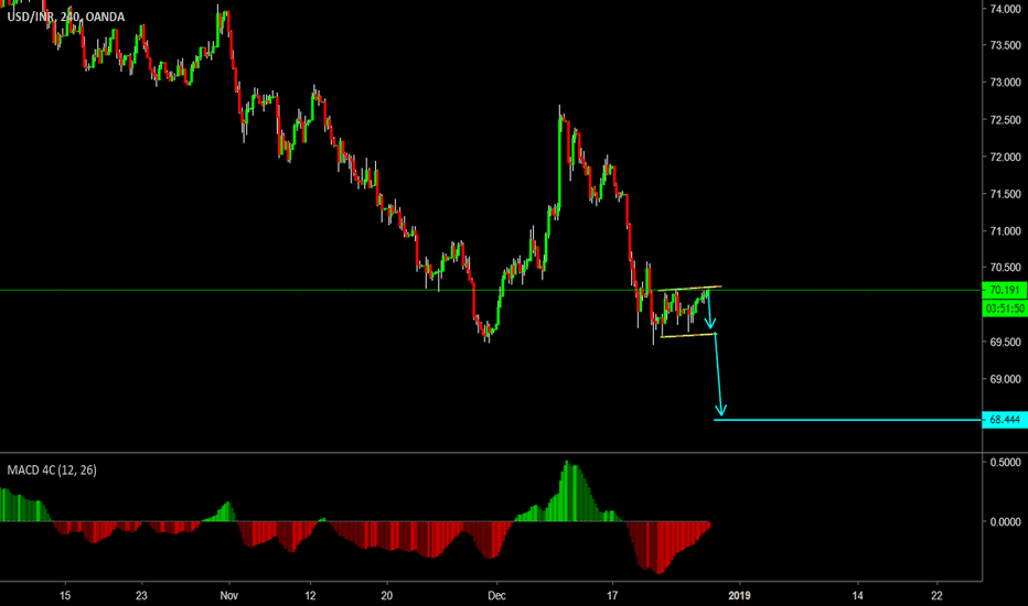 USDINR: Sell Continuation