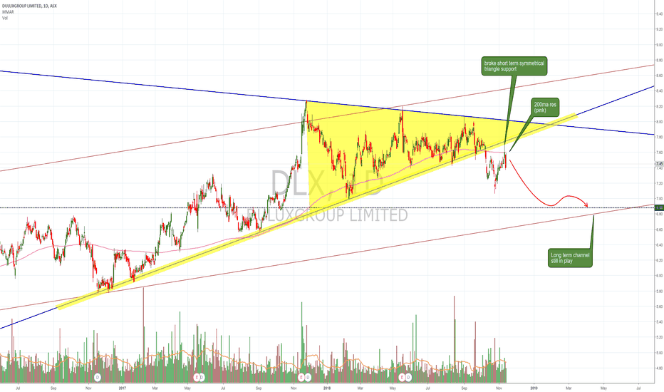DLX: $DLX breaks ST rising wedge within channel