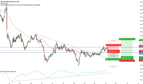 GBPCAD: GBP/CAD Short Double top Lower high