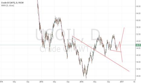 USOIL: oil 55 or 32 ??