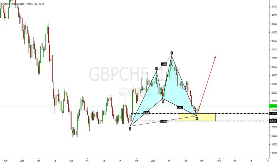 GBPCHF: GBPCHF赛福形态出现,做多!