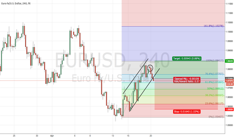 EURUSD: short EU Bearish continuation