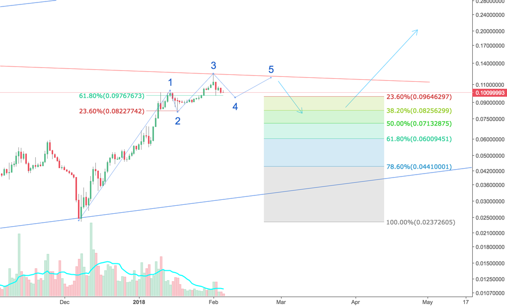 ETH/BTC: 1-2 Month Outlook