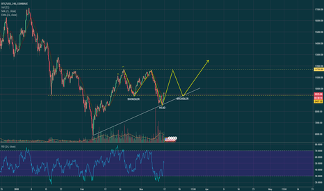 BTCUSD: inverse head and shoulders on $BTC